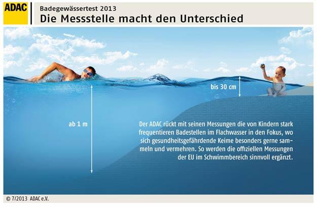 ADAC Badegewässertest